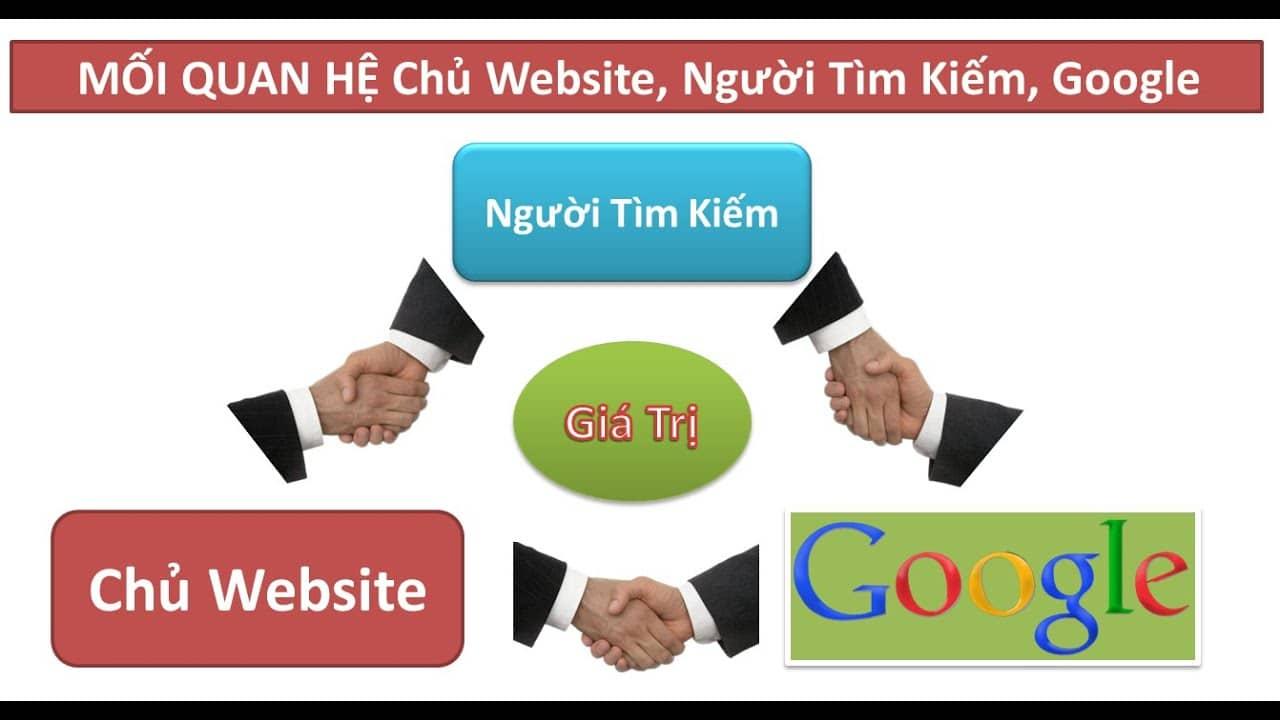 Moi Quan He Giua Chu Website